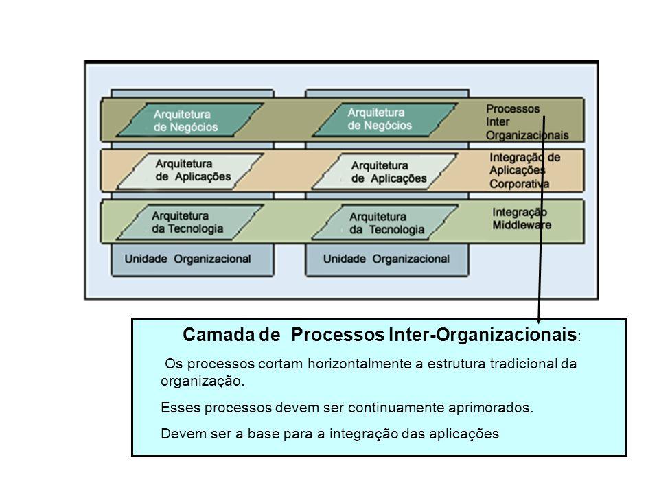 Camada de Processos Inter-Organizacionais: