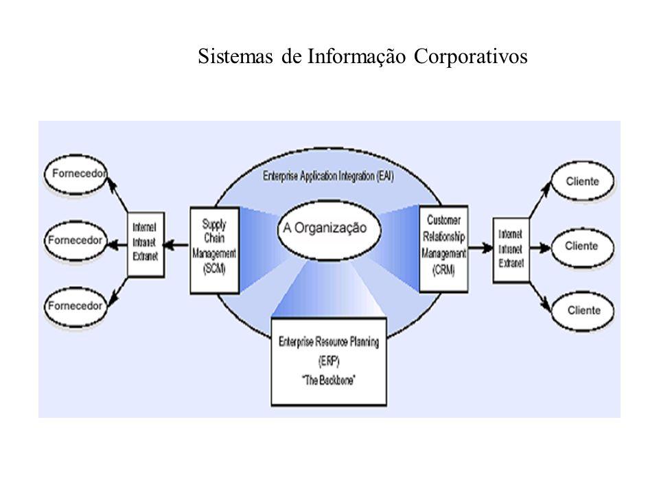 Sistemas de Informação Corporativos