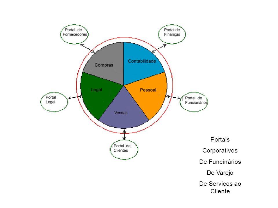 Portais Corporativos De Funcinários De Varejo De Serviços ao Cliente