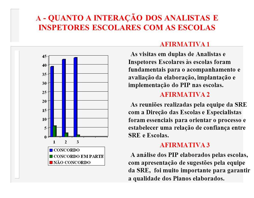 A - QUANTO A INTERAÇÃO DOS ANALISTAS E INSPETORES ESCOLARES COM AS ESCOLAS
