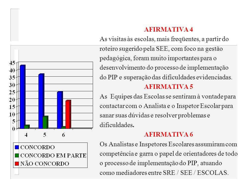 AFIRMATIVA 4 As visitas às escolas, mais freqüentes, a partir do. roteiro sugerido pela SEE, com foco na gestão.