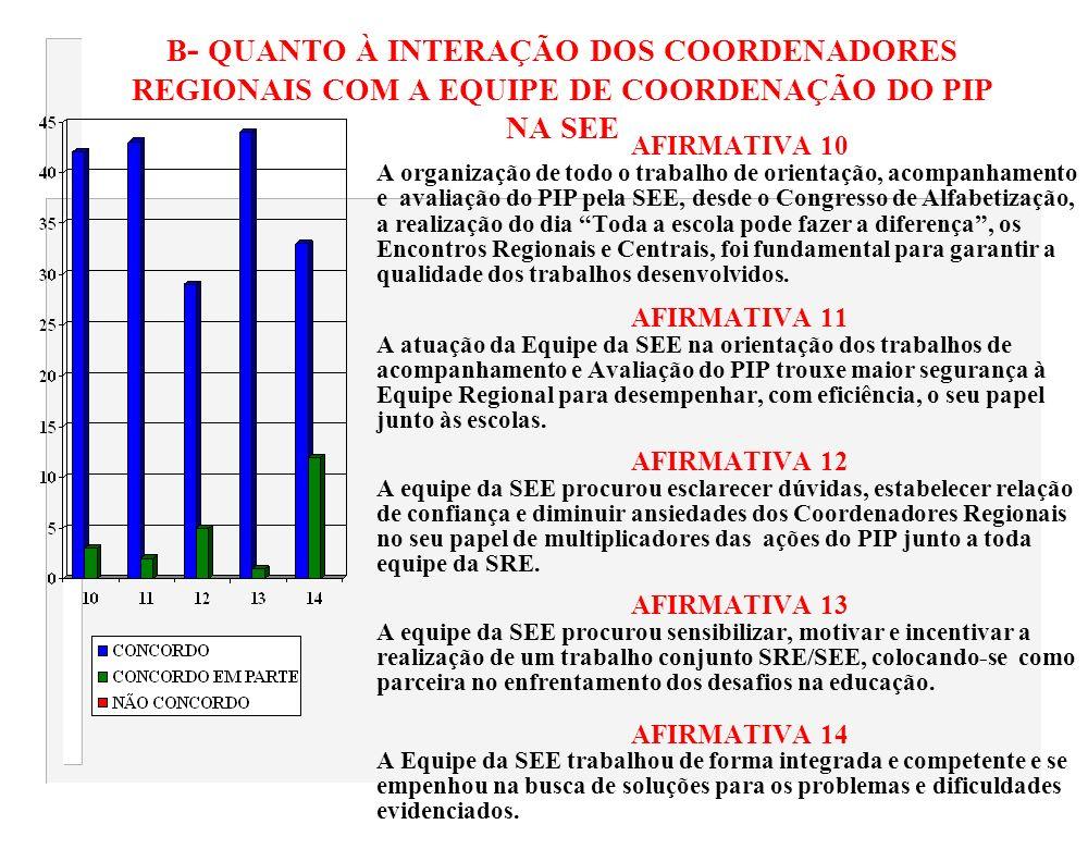 B- QUANTO À INTERAÇÃO DOS COORDENADORES REGIONAIS COM A EQUIPE DE COORDENAÇÃO DO PIP NA SEE