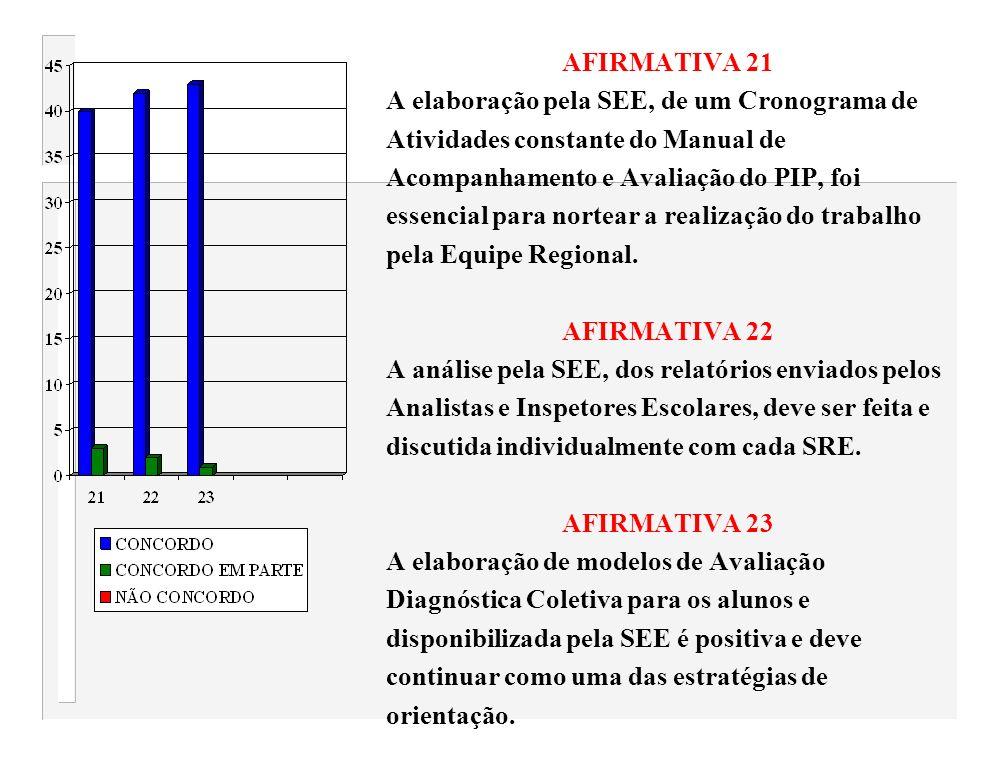 AFIRMATIVA 21 A elaboração pela SEE, de um Cronograma de. Atividades constante do Manual de. Acompanhamento e Avaliação do PIP, foi.