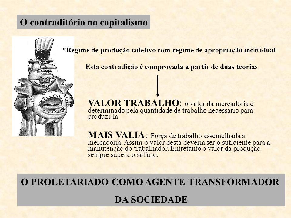 O contraditório no capitalismo