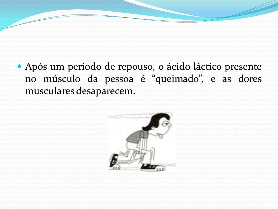 Após um período de repouso, o ácido láctico presente no músculo da pessoa é queimado , e as dores musculares desaparecem.