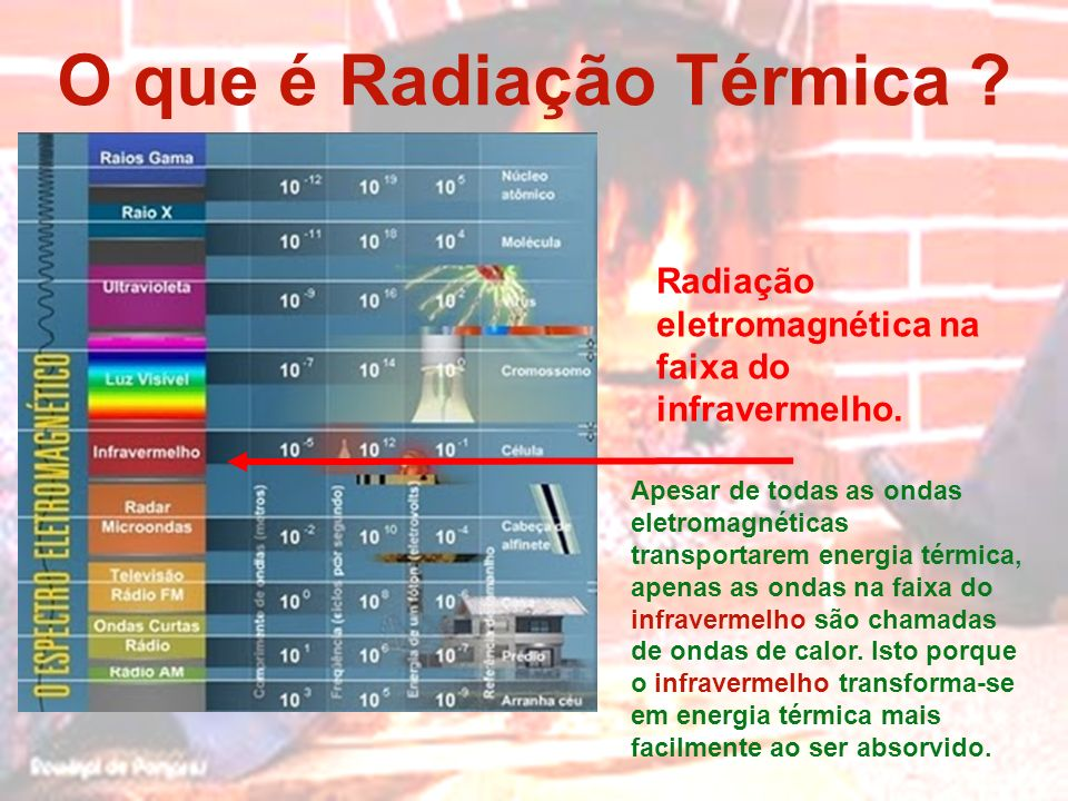 O que é Radiação Térmica