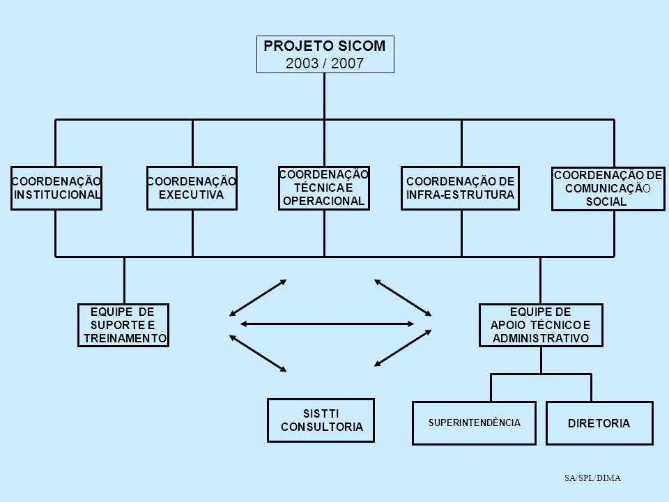 PROJETO SICOM 2003 / 2007 COORDENAÇÃO INSTITUCIONAL COORDENAÇÃO
