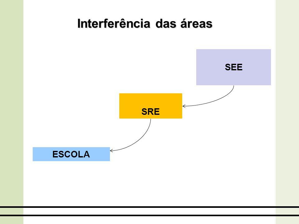 Interferência das áreas