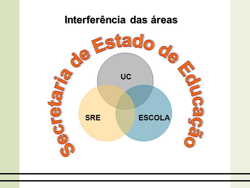Interferência das áreas Secretaria de Estado de Educação