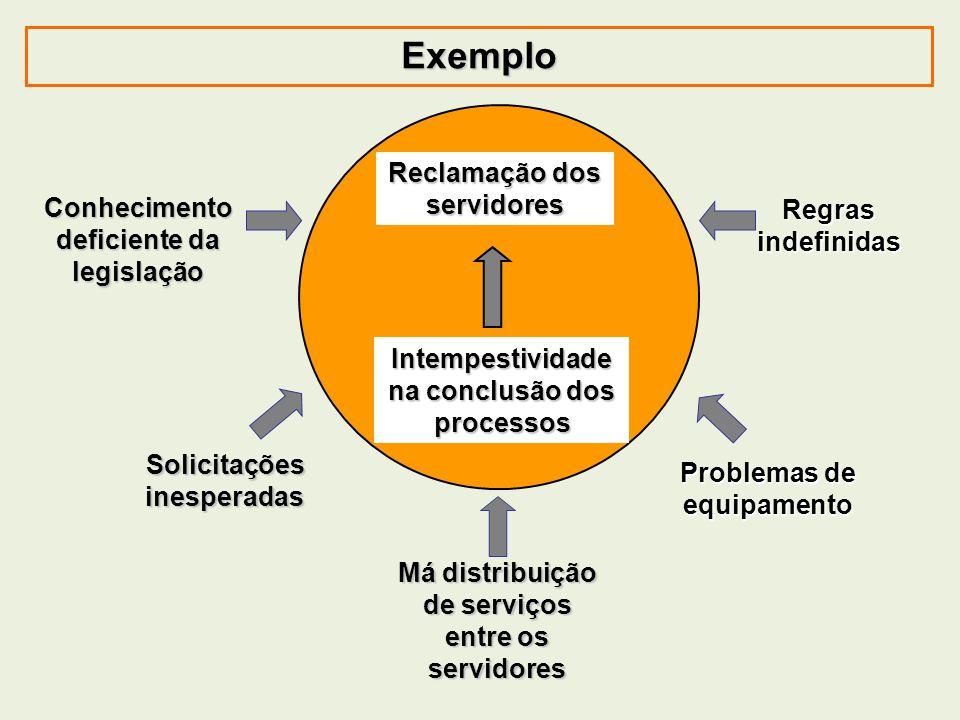 Exemplo Reclamação dos servidores