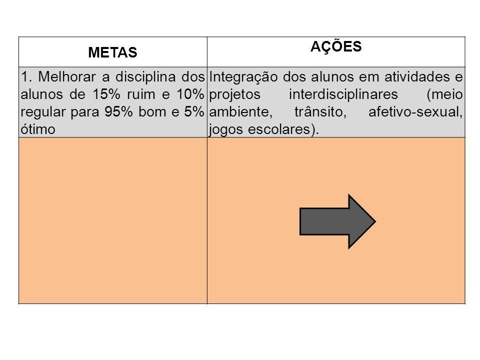 METAS AÇÕES. 1. Melhorar a disciplina dos alunos de 15% ruim e 10% regular para 95% bom e 5% ótimo.