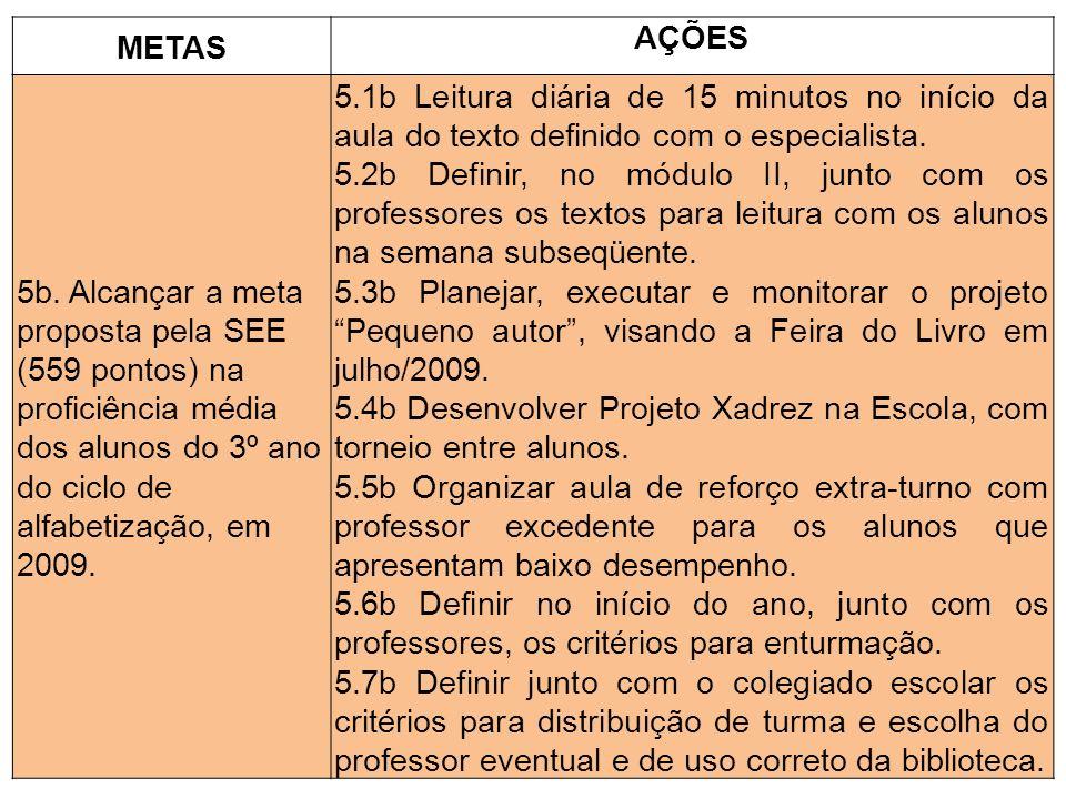 METAS AÇÕES. 5b. Alcançar a meta proposta pela SEE (559 pontos) na proficiência média dos alunos do 3º ano do ciclo de alfabetização, em 2009.
