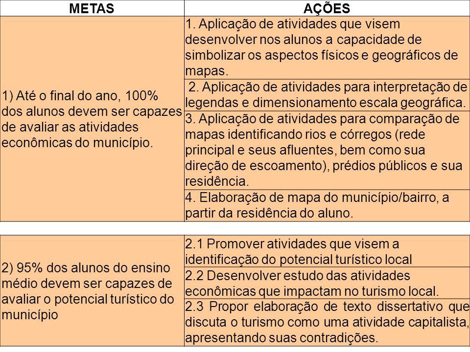 METAS AÇÕES. 1) Até o final do ano, 100% dos alunos devem ser capazes de avaliar as atividades econômicas do município.