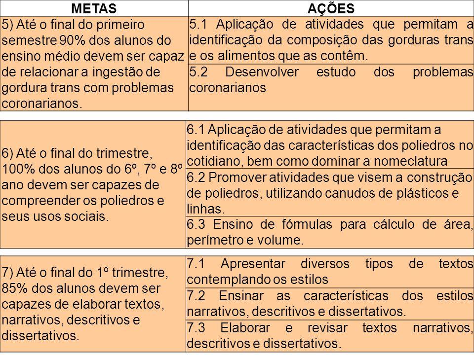 METAS AÇÕES.