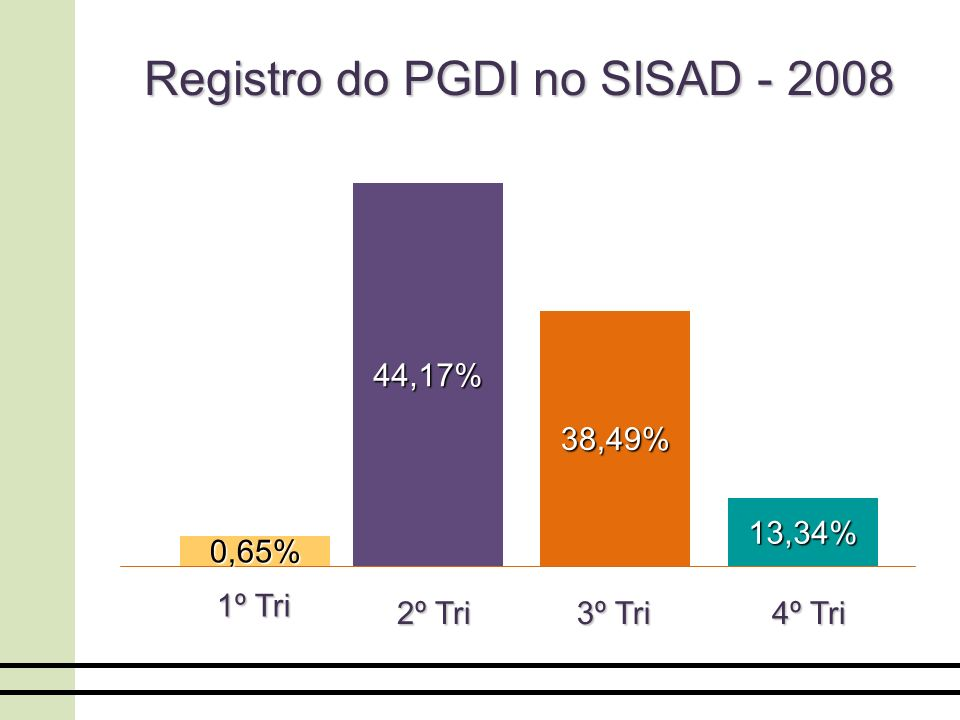 Registro do PGDI no SISAD - 2008