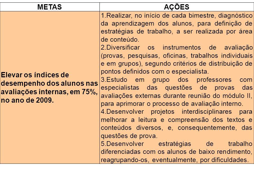METAS AÇÕES. Elevar os índices de desempenho dos alunos nas avaliações internas, em 75%, no ano de 2009.