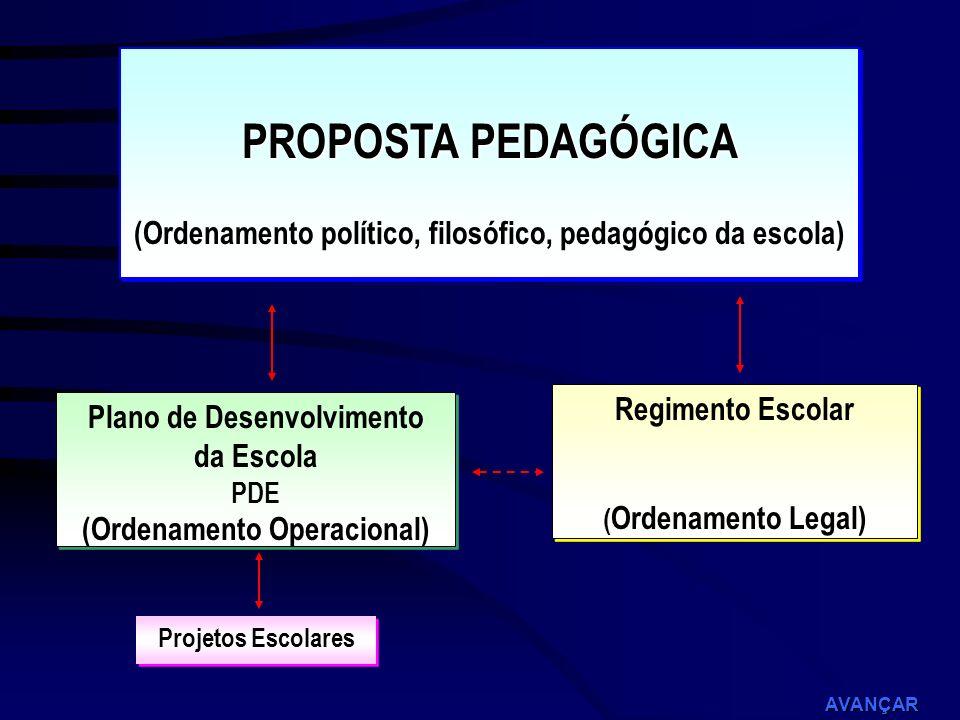 PROPOSTA PEDAGÓGICA(Ordenamento político, filosófico, pedagógico da escola) Regimento Escolar. (Ordenamento Legal)