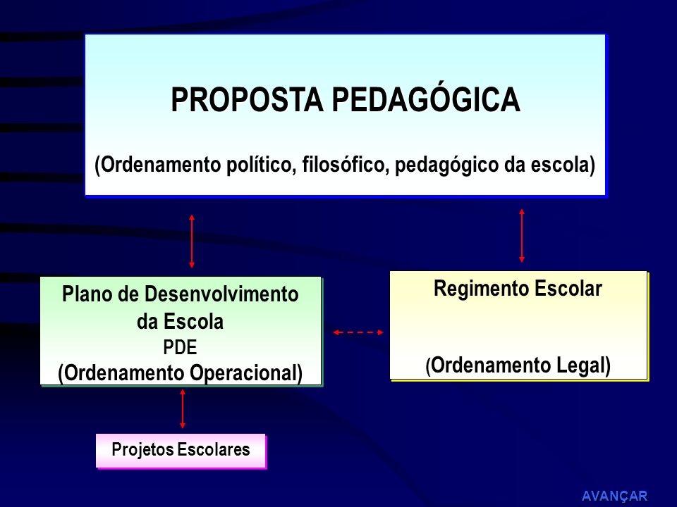PROPOSTA PEDAGÓGICA (Ordenamento político, filosófico, pedagógico da escola) Regimento Escolar. (Ordenamento Legal)