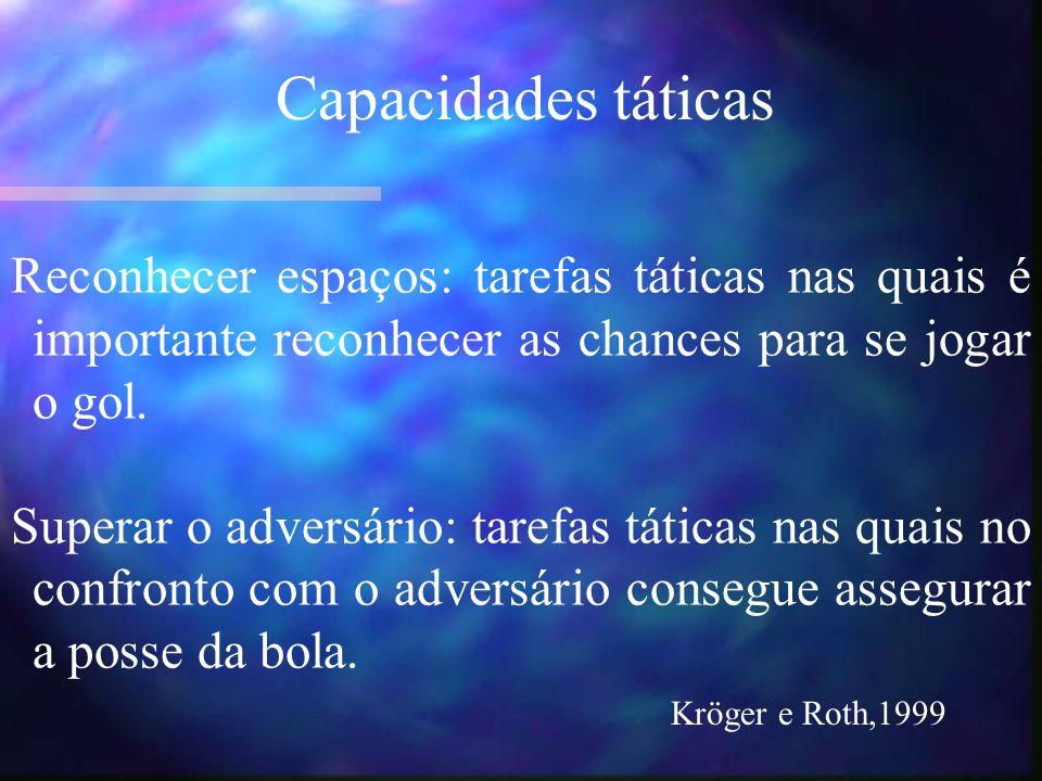 Capacidades táticas Reconhecer espaços: tarefas táticas nas quais é importante reconhecer as chances para se jogar o gol.