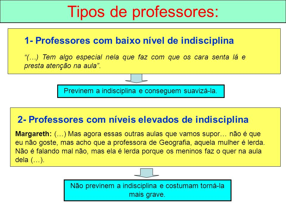 Tipos de professores: 1- Professores com baixo nível de indisciplina