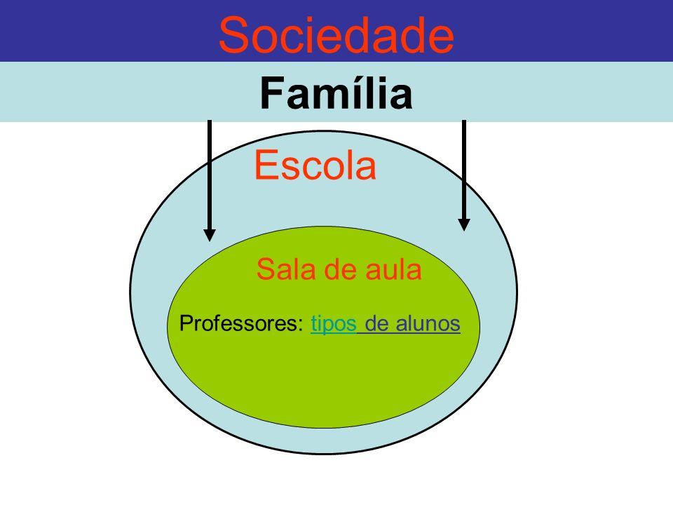 Sociedade Família Escola Sala de aula Professores: tipos de alunos