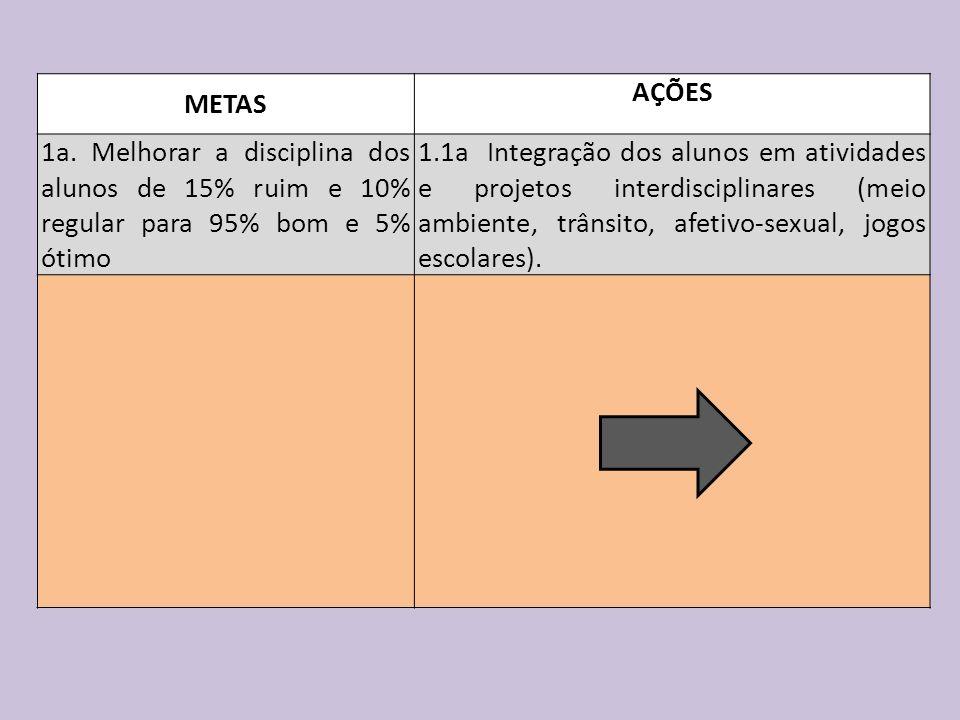 METAS AÇÕES. 1a. Melhorar a disciplina dos alunos de 15% ruim e 10% regular para 95% bom e 5% ótimo.