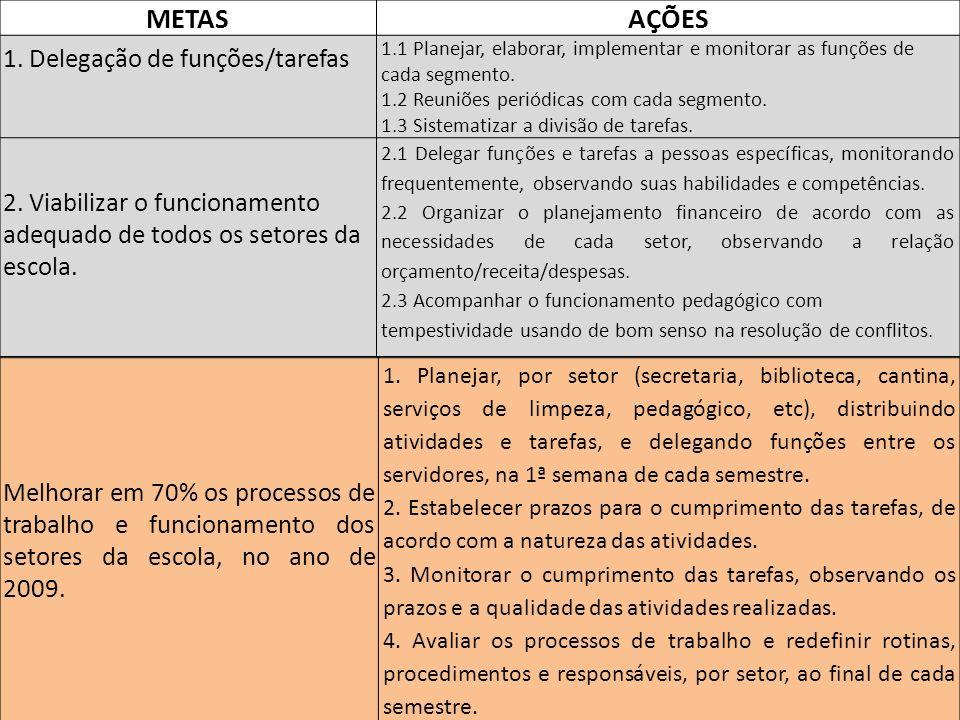 METAS AÇÕES 1. Delegação de funções/tarefas