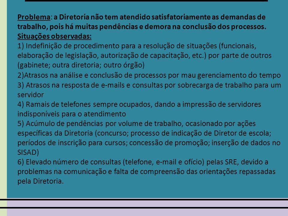 Problema: a Diretoria não tem atendido satisfatoriamente as demandas de trabalho, pois há muitas pendências e demora na conclusão dos processos. Situações observadas: 1) Indefinição de procedimento para a resolução de situações (funcionais, elaboração de legislação, autorização de capacitação, etc.) por parte de outros (gabinete; outra diretoria; outro órgão) 2)Atrasos na análise e conclusão de processos por mau gerenciamento do tempo 3) Atrasos na resposta de e-mails e consultas por sobrecarga de trabalho para um servidor 4) Ramais de telefones sempre ocupados, dando a impressão de servidores indisponíveis para o atendimento 5) Acúmulo de pendências por volume de trabalho, ocasionado por ações específicas da Diretoria (concurso; processo de indicação de Diretor de escola; períodos de inscrição para cursos; concessão de promoção; inserção de dados no SISAD) 6) Elevado número de consultas (telefone, e-mail e ofício) pelas SRE, devido a problemas na comunicação e falta de compreensão das orientações repassadas pela Diretoria.