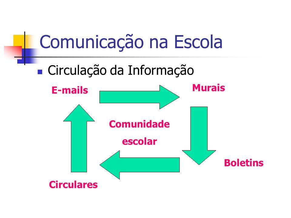 Comunicação na Escola Circulação da Informação Murais E-mails