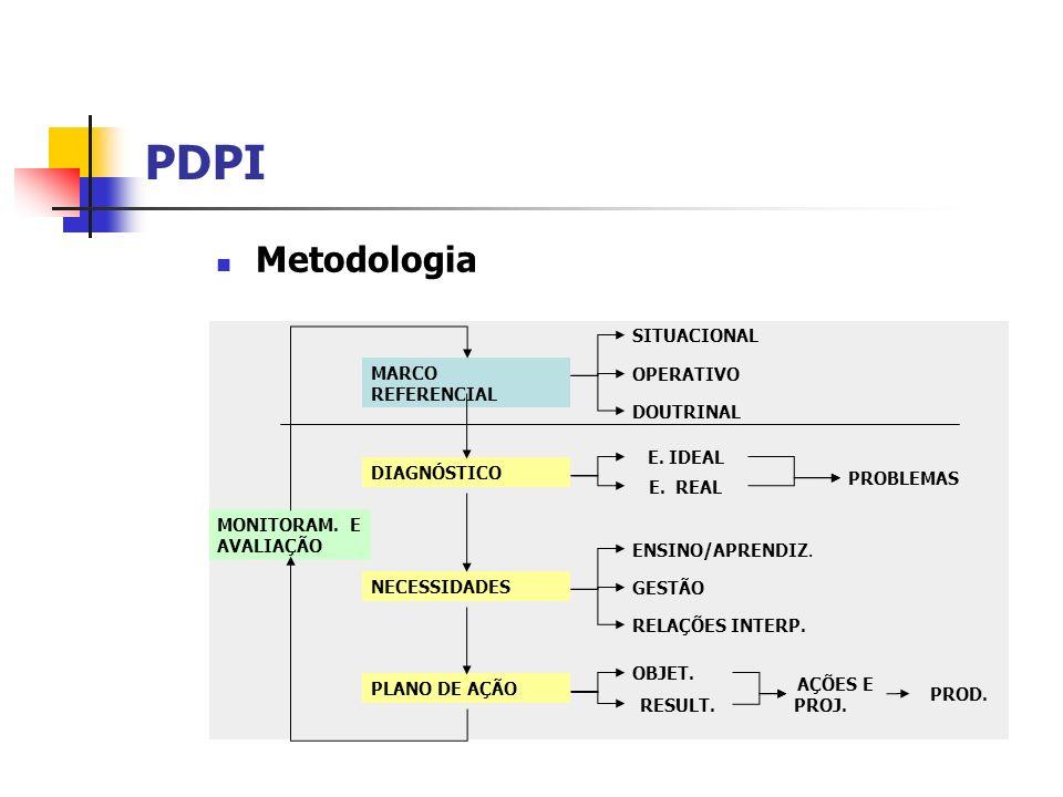 PDPI Metodologia SITUACIONAL MARCO REFERENCIAL OPERATIVO DOUTRINAL