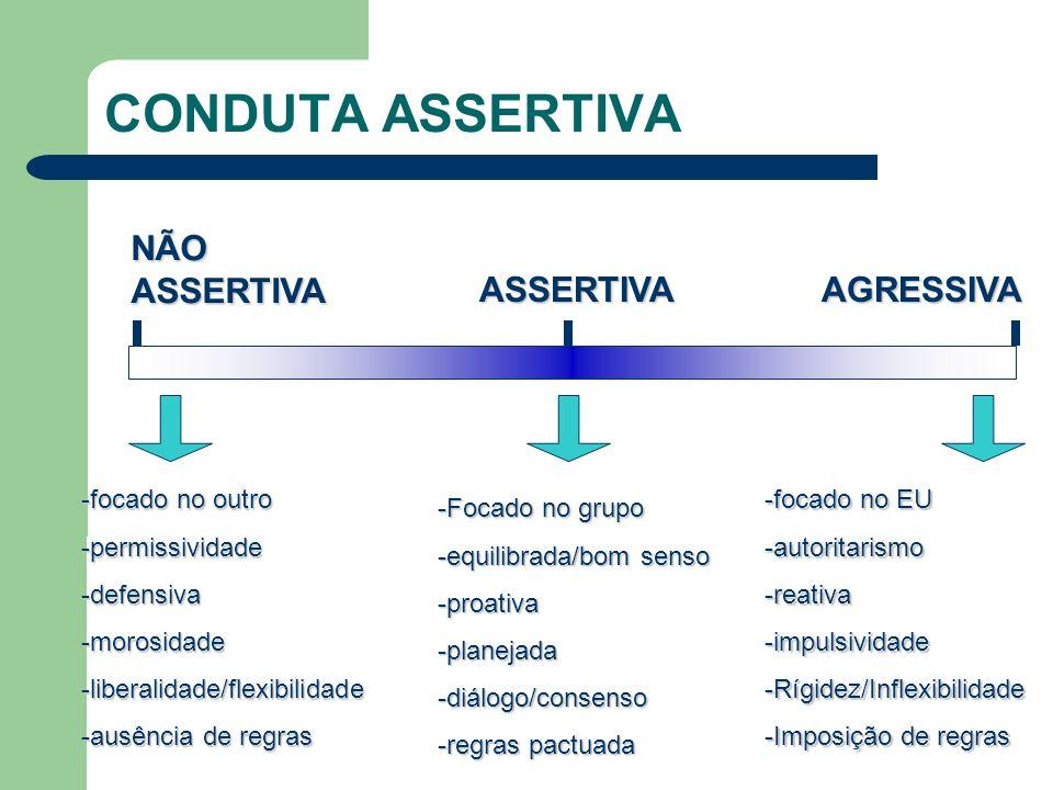 CONDUTA ASSERTIVA NÃO ASSERTIVA ASSERTIVA AGRESSIVA focado no outro