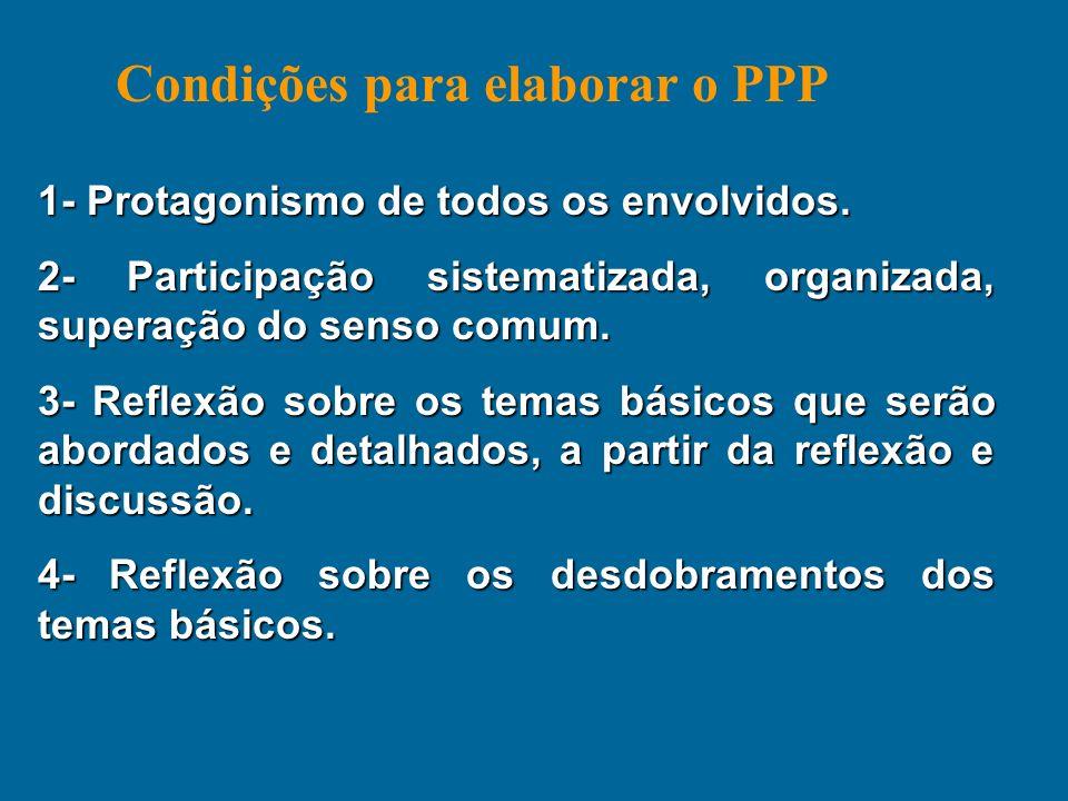 Condições para elaborar o PPP