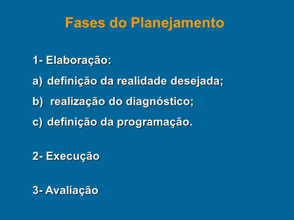Fases do Planejamento 1- Elaboração: definição da realidade desejada;