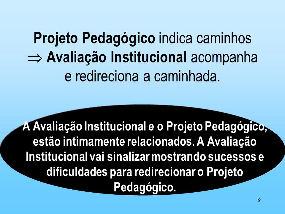 Projeto Pedagógico indica caminhos  Avaliação Institucional acompanha e redireciona a caminhada.