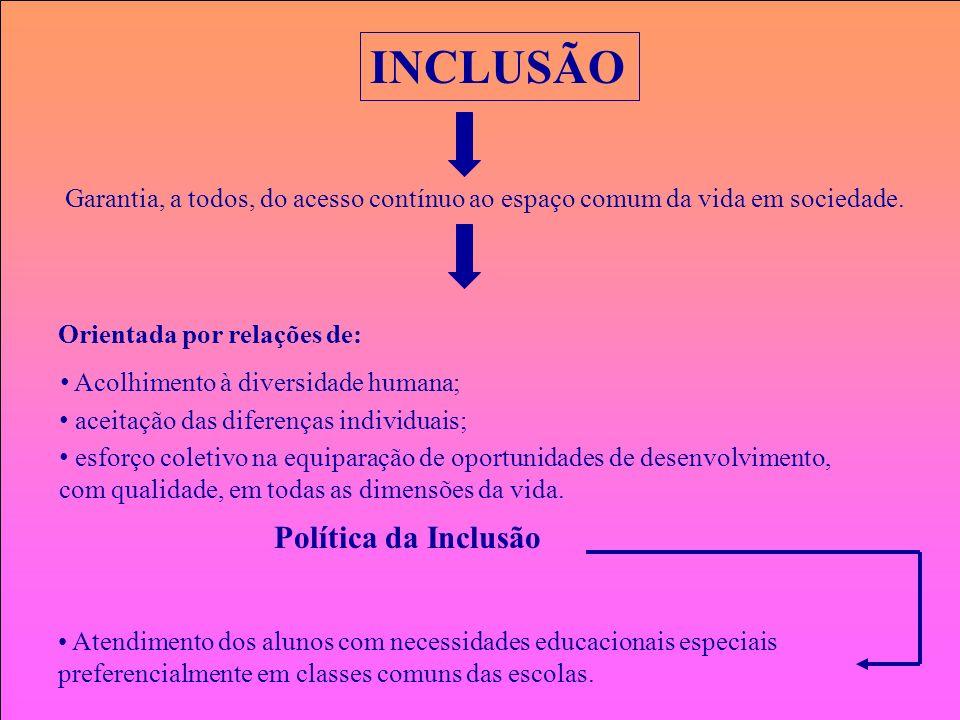 INCLUSÃO Política da Inclusão
