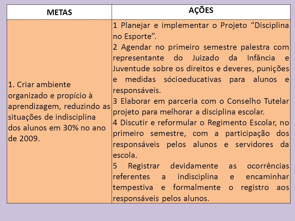 METAS AÇÕES. 1. Criar ambiente organizado e propício à aprendizagem, reduzindo as situações de indisciplina dos alunos em 30% no ano de 2009.