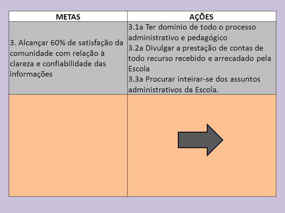 METAS AÇÕES. 3. Alcançar 60% de satisfação da comunidade com relação à clareza e confiabilidade das informações.