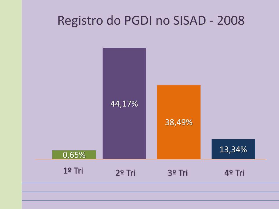 Registro do PGDI no SISAD - 2008