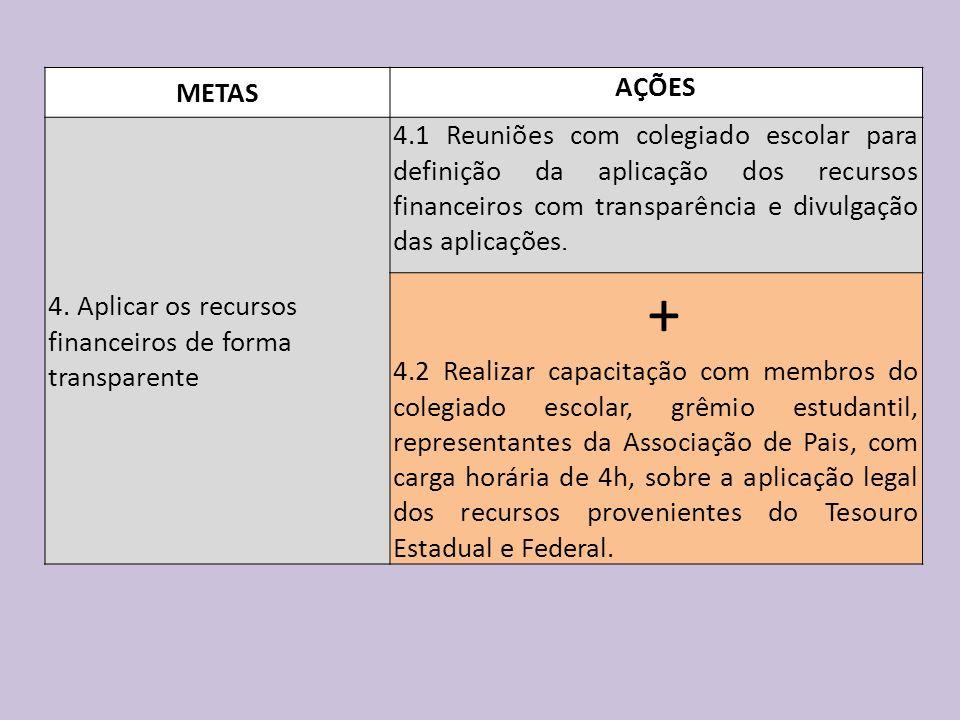 + METAS 4. Aplicar os recursos financeiros de forma transparente AÇÕES