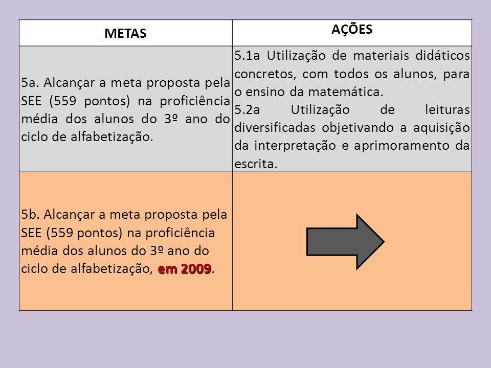 METAS AÇÕES. 5a. Alcançar a meta proposta pela SEE (559 pontos) na proficiência média dos alunos do 3º ano do ciclo de alfabetização.