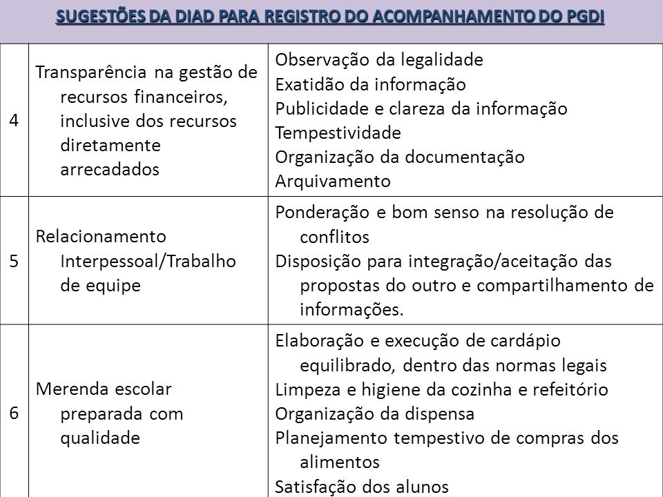 SUGESTÕES DA DIAD PARA REGISTRO DO ACOMPANHAMENTO DO PGDI