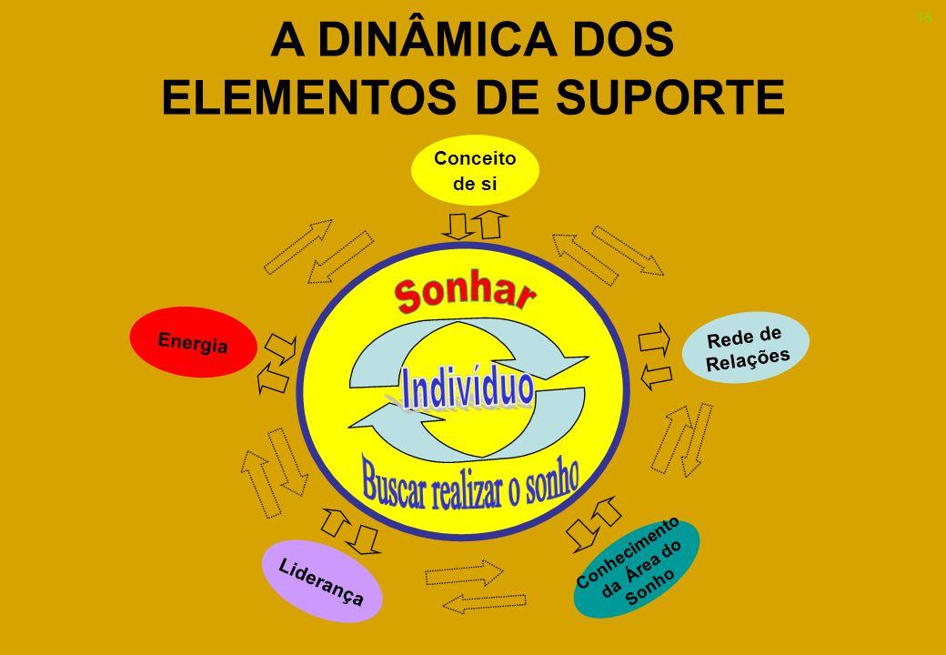 A DINÂMICA DOS ELEMENTOS DE SUPORTE Conhecimento da Área do