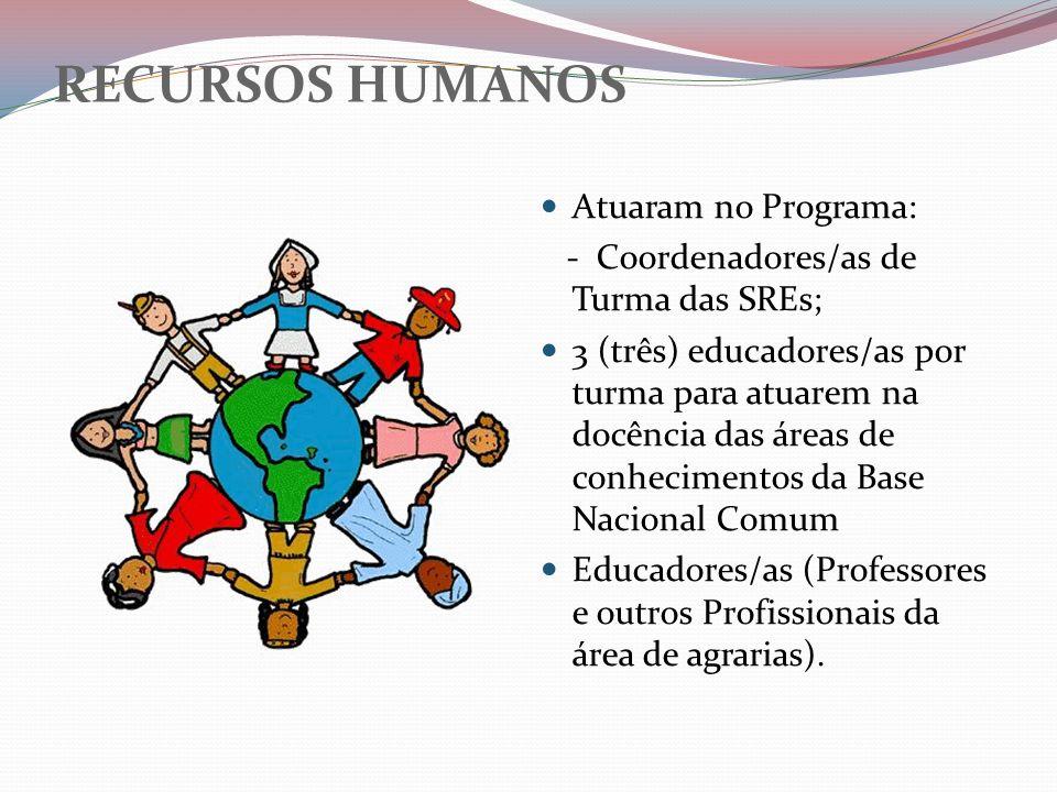 RECURSOS HUMANOS Atuaram no Programa: