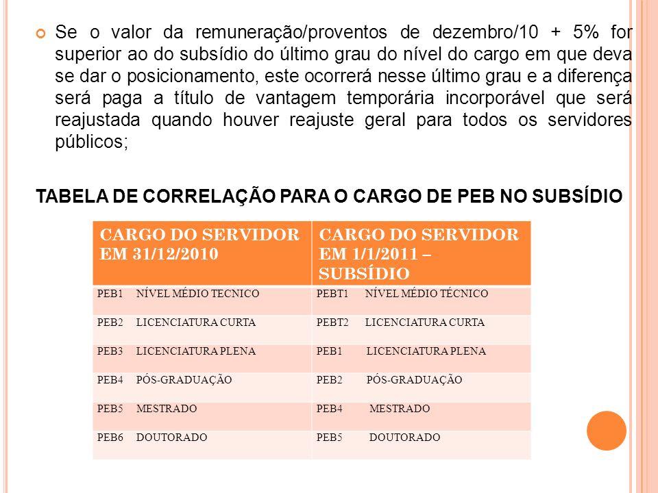TABELA DE CORRELAÇÃO PARA O CARGO DE PEB NO SUBSÍDIO