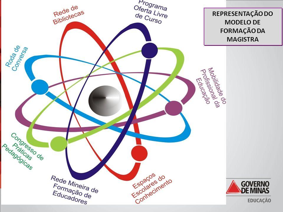 REPRESENTAÇÃO DO MODELO DE FORMAÇÃO DA MAGISTRA