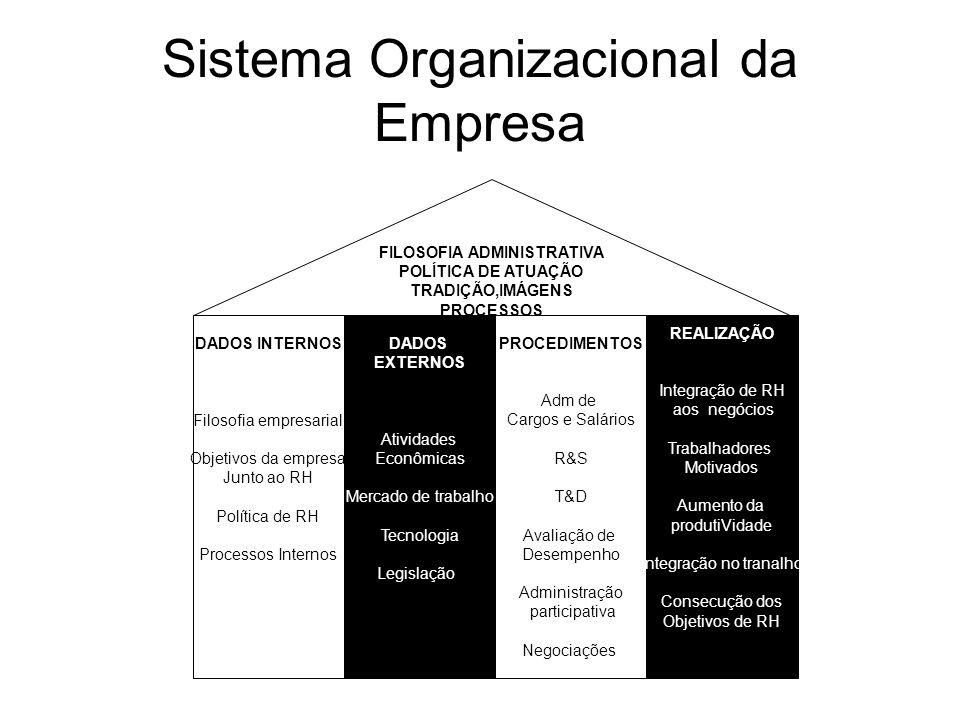 Sistema Organizacional da Empresa