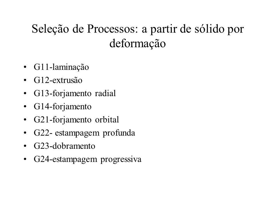 Seleção de Processos: a partir de sólido por deformação