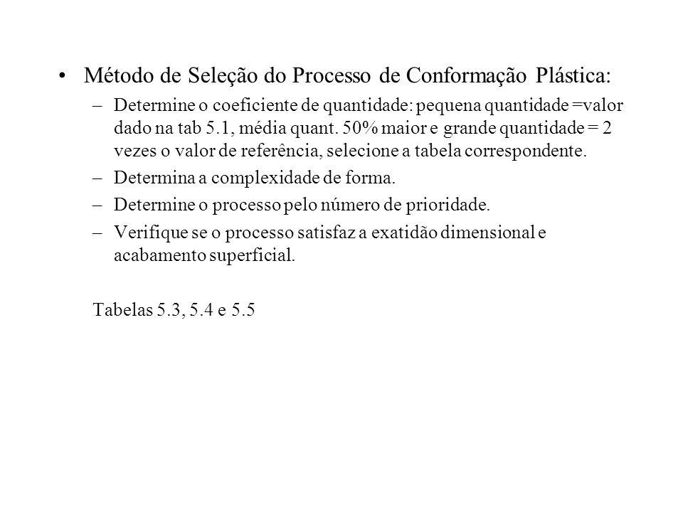 Método de Seleção do Processo de Conformação Plástica: