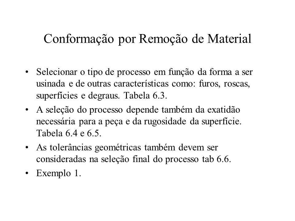 Conformação por Remoção de Material