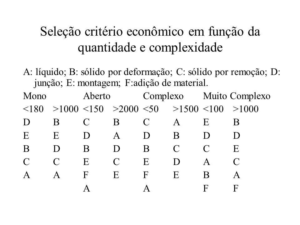 Seleção critério econômico em função da quantidade e complexidade